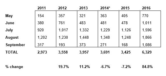 2016-chart